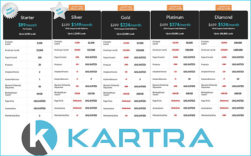 Kartra pricing