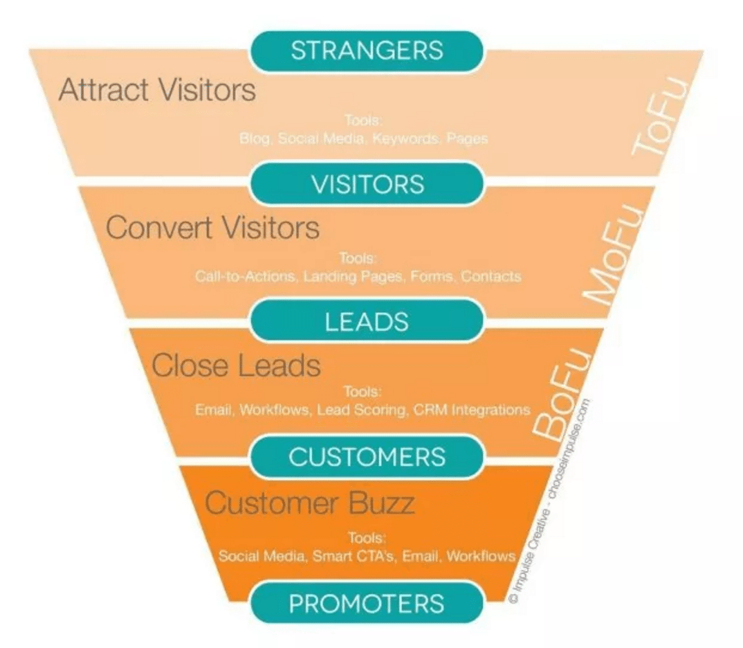 Sales funnel consists of four basic stages