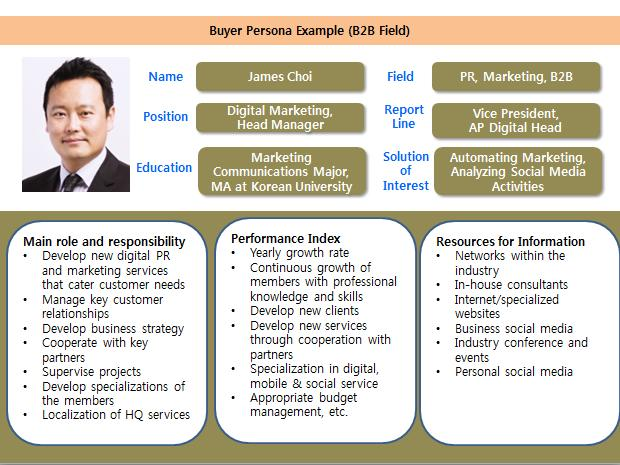 Buyer persona exemple (B2B)