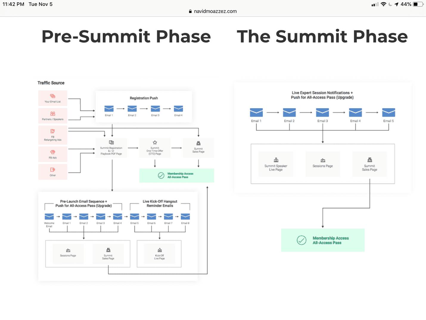 Pre-Summit phase