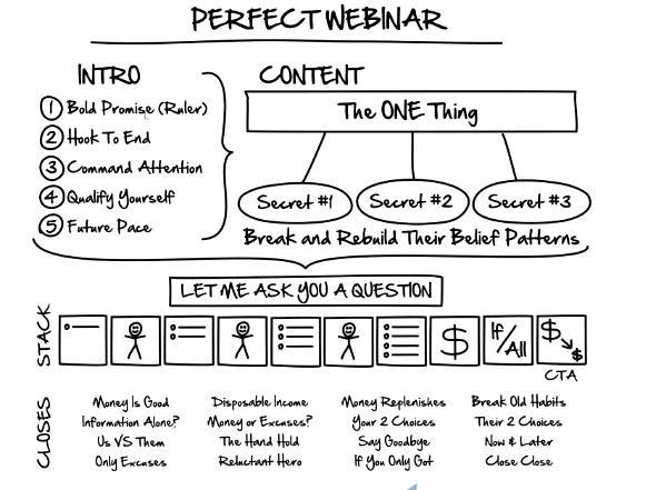 Perfect Webinar formula