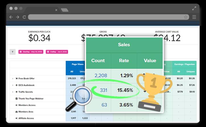 Sales dashboards