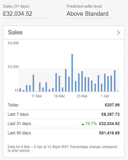 resultats formation dropshipping ebay